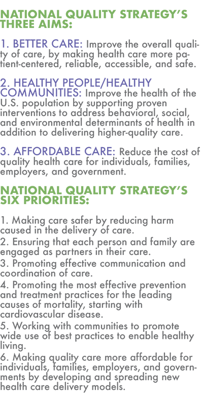 NATIONAL QUALITY STRATEGY'S THREE AIMS: 1. BETTER CARE: Improve the overall quality of care, by making health care more patient-centered, reliable, accessible, and safe. 2. HEALTHY PEOPLE/HEALTHY COMMUNITIES: Improve the health of the U.S. population by supporting proven interventions to address behavioral, social, and environmental determinants of health in addition to delivering higher-quality care. 3. AFFORDABLE CARE: Reduce the cost of quality health care for individuals, families, employers, and government. NATIONAL QUALITY STRATEGY'S SIX PRIORITIES: 1. Making care safer by reducing harm caused in the delivery of care. 2. Ensuring that each person and family are engaged as partners in their care. 3. Promoting effective communication and coordination of care. 4. Promoting the most effective prevention and treatment practices for the leading causes of mortality, starting with  cardiovascular disease. 5. Working with communities to promote wide use of best practices to enable healthy living.  6. Making quality care more affordable for individuals, families, employers, and governments by developing and spreading new health care delivery models.