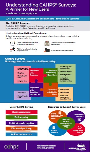 cover of Understanding CAHPS Surveys: A Primer for New Users