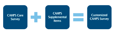 CAHPS Core Survey + CAHPS Supplemental Items = CAHPS Customized Survey