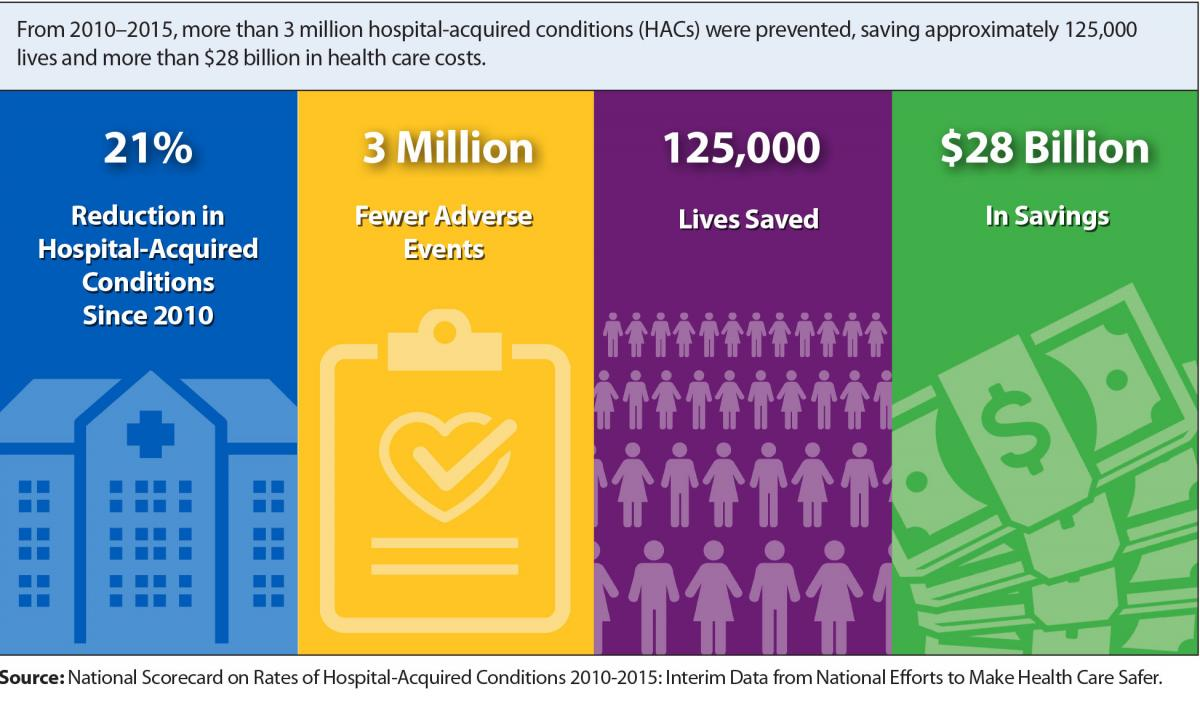 Graphic showing declines in hospital acquired conditions that resulted in 21% reduction since 2010, 3 million fewer adverse events, 125,000 lives saved an $28 billion in savings.