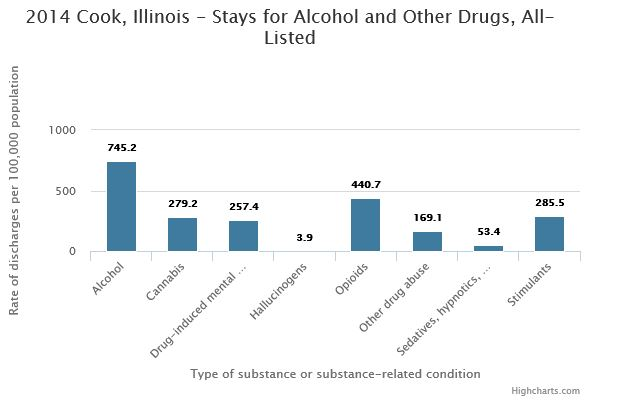 This bar graph shows stays for alcohol and other drugs for Cook County, IL in 2014. The highest rate of discharges per 100,000 population was for alcohol (745.2) with opioids (440.7) in second place. The lowest was for hallucinogens (3.9).