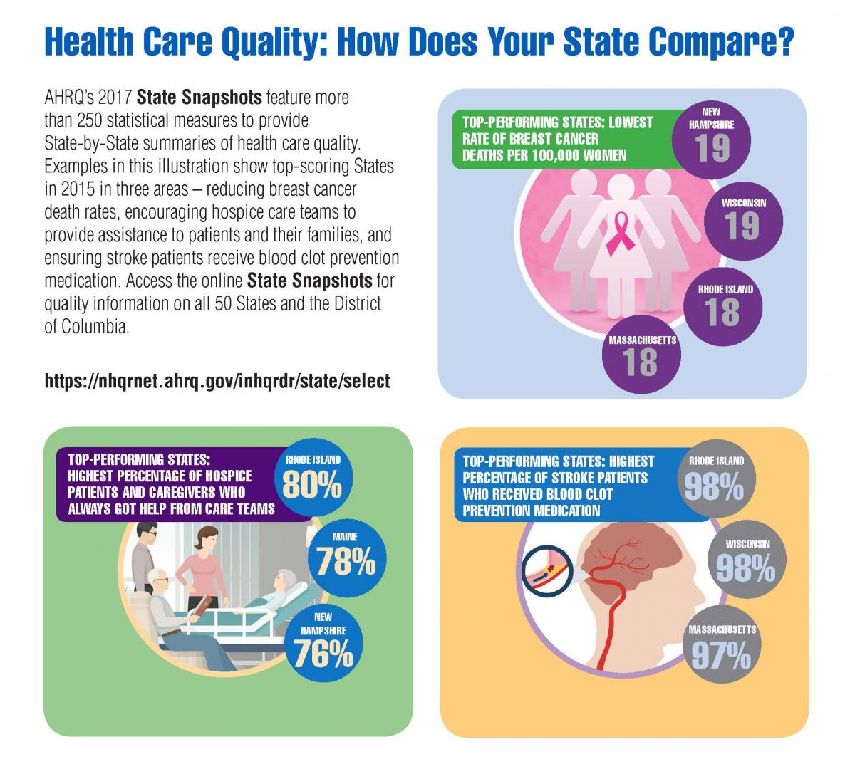 AHRQ's 2017 State Snapshots feature more than 250 statistical measures to provide State-by-State summaries of health care quality.