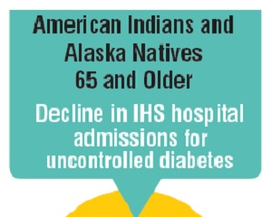 Link to infographic: Decline in hospital admissions for diabetes among American Indians and Alaska Natives