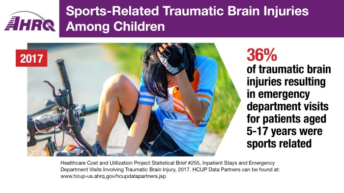 Sports-Related Traumatic Brain Injuries Among Children, 2017: 36 percent of traumatic brain injuries resulting in emergency department visits for patients aged 5-17 years were sports related.