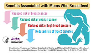 Benefits Associated with Moms Who Breastfeed