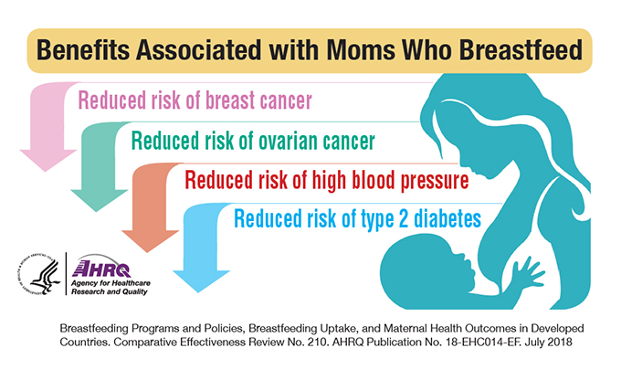 Benefits Associated with Moms Who Breastfeed: Reduced risk of breast cancer; Reduced risk of ovarian cancer; Reduced risk of high blood pressure; Reduced risk of type 2 diabetes.