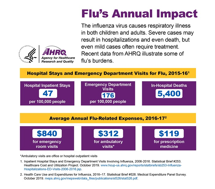 The influenza virus causes respiratory illness in both children and adults. Severe cases may result in hospitalizations and even death, but even mild cases often require treatment. Recent data from AHRQ illustrate some of flu's burdens. Hospital Stays and Emergency Department Visits for Flu, 2015-16: Hospital Inpatient Stays: 47 per 100,000 people; Emergency Department Visits: 176 per 100,000 people; In-Hospital Deaths: 5,400; Average Annual Flu-Related Expenses, 2016-17; $840 for emergency room visits; $312 for ambulatory visits (office or hospital outpatient visits); $119 for prescription medicine.