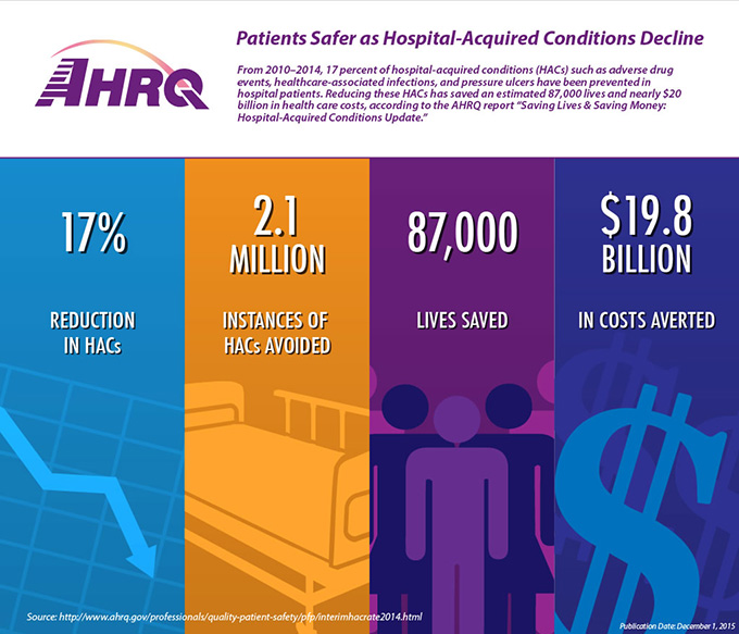 Patients Safer as Hospital-Acquired Conditions Decline. From 2010–2014, 17 percent of hospital-acquired conditions (HACs) such as adverse drug events, healthcare-associated infections, and pressure ulcers have been prevented in hospital patients. Reducing these HACs has saved an estimated 87,000 lives and nearly $20 billion in health care costs, according to the AHRQ report 'Saving Lives & Saving Money: Hospital-Acquired Conditions Update.' Four columns show summary data representing: 1. 17% Reduction in HACs. 2, 2.1 Million instances of HACs avoided. 3. 87,000 lives saved. 4. $19.8 Billion in costs averted. Source: http://admin.ahrq.gov/professionals/quality-patient-safety/pfp/interimhacrate2014.html. Publication date: December 1, 2015.  (Logo at top for AHRQ, Agency for Healthcare Research and Quality)