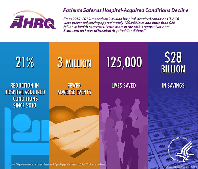 "(AHRQ Logo) Title: Patients Safer as Hospital-Acquired Conditions Decline. From 2010–2015, more than 3 million hospital-acquired conditions (HACs) were prevented, saving approximately 125,000 lives and more than $28 billion in health care costs. Learn more in the AHRQ report ""National Scorecard on Rates of Hospital Acquired Conditions."" (Four columns) Blue column on left with background image of a figure lying in a hospital bed a in light shades of blue and the words 21 percent reduction in hospital acquired conditions since 2010. Gold column with image of a heart wrapped in bandages using darker shades of gold and the words 3 million fewer adverse events. Purple column with image of figures in varying shades of purple to represent populations and the words 125,000 lives saved. Dark blue column on right with a sheet of dollar bills in varying shades of blue and the words $28 billion in savings. Source: http://www.ahrq.gov/professionals/quality-patient-safety/pfp/2015-interim.html"