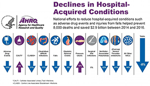 Declines in Hospital- Acquired Conditions from 2014 to 2016