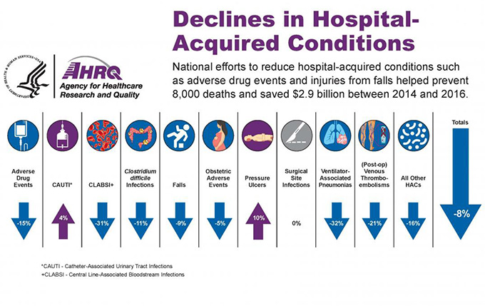 Image shows Declines in Hospital-Acquired Conditions. National efforts to reduce hospital-acquired conditions such as adverse drug events and injuries from falls helped prevent 8,000 deaths and saved $2.9 billion between 2014 and 2016.  Adverse Drug Events: down 15%. Catheter-Associated Urinary Tract Infections: up 4%. Central Line-Associated Bloodstream Infection: down 31%. Clostridium difficile Infections: down 11%. Falls: down 9%. Obstetric Adverse Events: down 5%. Pressure Ulcers: up 10%. Surgical Site Infections: 0%. Ventilator-Associated Pneumonias: down 32%. (Post-op) Venous Thromboembolism: down 21%. All Other HACs: down 16%. Totals: down 8%.