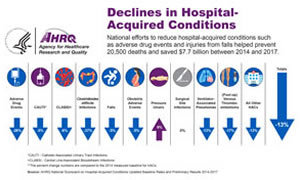 Link to Infographic: Declines in Hospital-Acquired Conditions