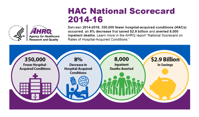 HAC National Scorecard 2014-16. Between 2014-2016, 350,000 fewer hospital-acquired conditions (HACs) occurred, an 8% decrease that saved $2.9 billion and averted 8,000 inpatient deaths. Learn more in the AHRQ report, National Scorecard on Rates of Hospital-Acquired Conditions. Graphic shows the following statistics: 350,000 Fewer Hospital-Acquired Conditions; 8 percent Decrease in Hospital-Acquired Conditions; 8,000 Inpatient Deaths Averted; $2.9 Billion In Savings.