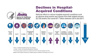 Declines in Hospital-Acquired Conditions