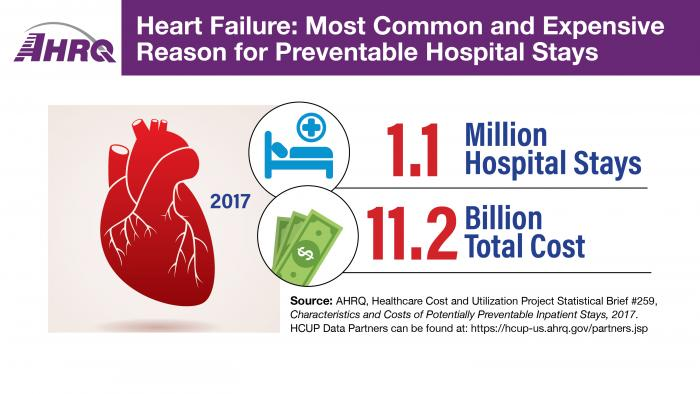 Heart Failure: Most Common and Expensive Reason for Preventable Hospital Stays, 2017. 1.1 Million Hospital Stays; 11.2 Billion Total Cost.