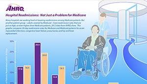 Link to Infographic - Hospital Readmissions: Not Just a Problem for Medicare