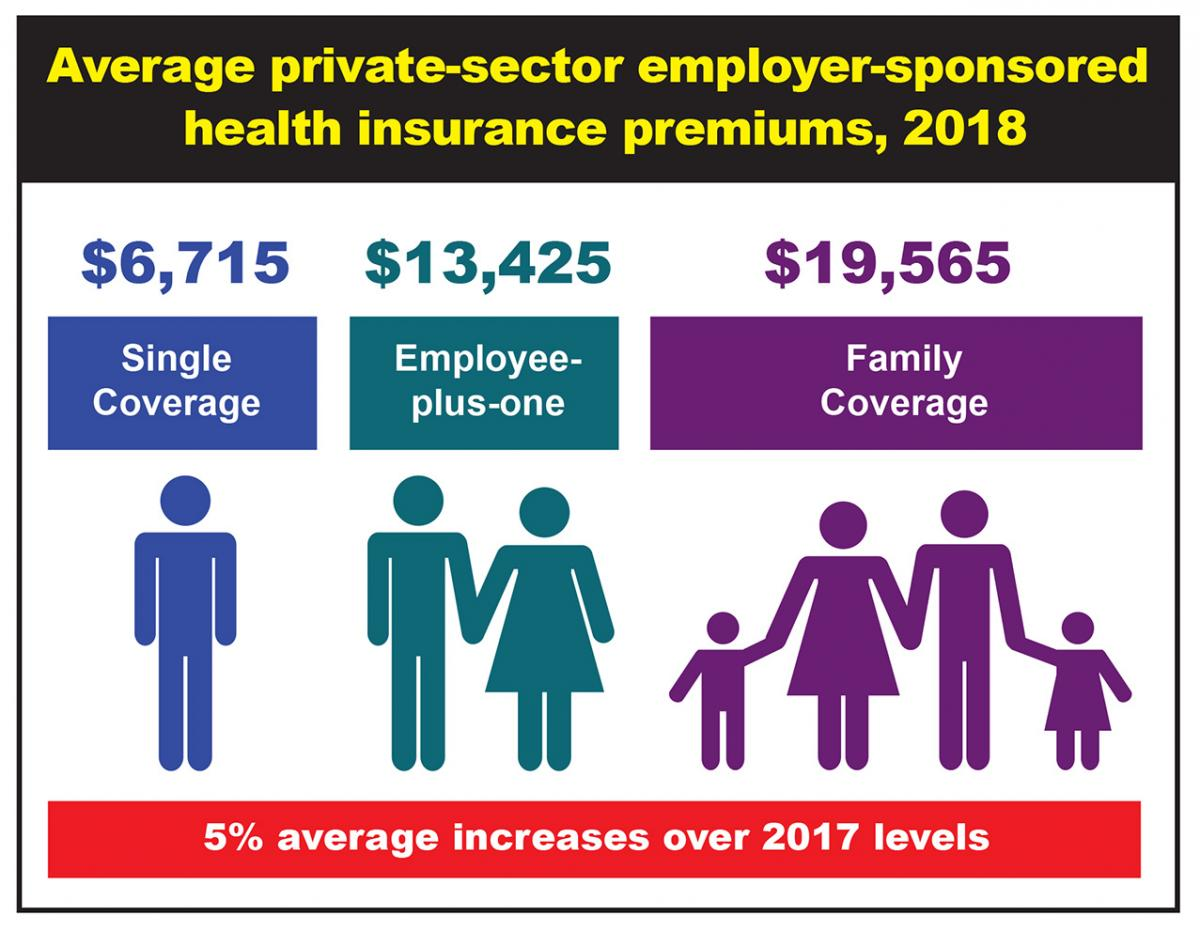 Average private-sector employer-sponsored health insurance premiums, 2018