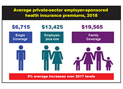 Link to infographic: Average private-sector employer-sponsored health insurance premiums, 2018