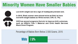 Link to infographic: Minority Women Have Smaller Babies