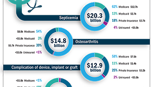 Link to Infographic - The Top Five Most Expensive Conditions Treated in U.S. Hospitals