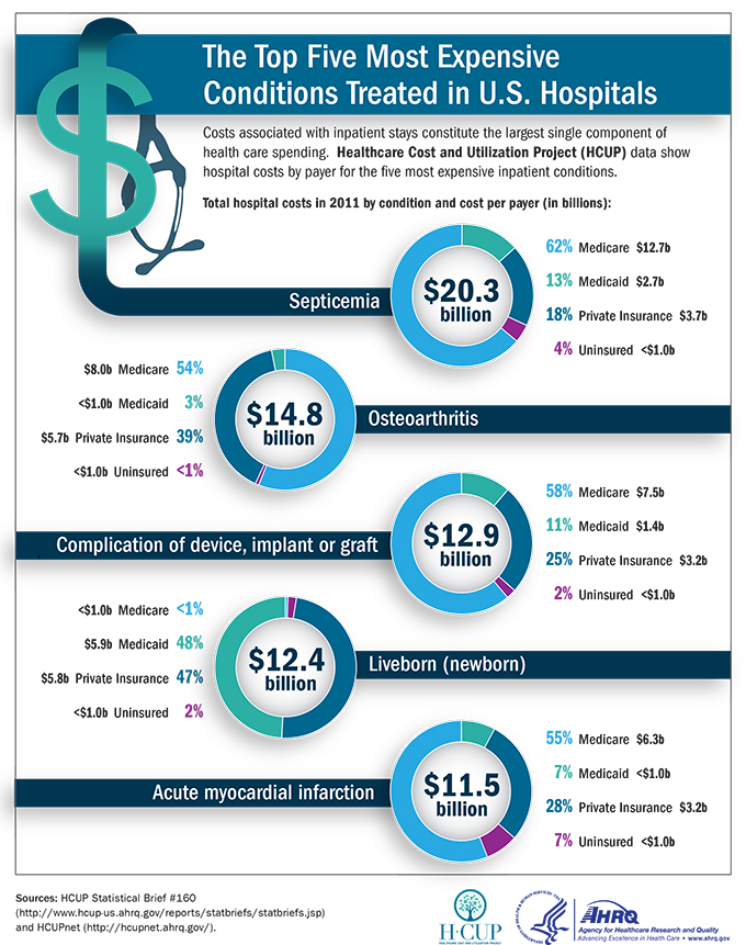 (picture of a dollar sign and stethoscope) Costs associated with inpatient stays constitute the largest single component of health care spending. Healthcare Cost and Utilization Project (HCUP) data show hospital costs by payer for the five most expensive inpatient conditions. Total hospital costs in 2011 by condition and cost per payer (in billions): Septicemia (picture of a doughnut chart) with a total value in its center of $20.3 billion, divided as follows: Medicare: 62% ($12.7 billion), Medicaid: 13% ($2.7 billion), Private Insurance: 18% ($3.7 billion), Uninsured: 4% (less than $1.0 billion)Osteoarthritis (picture of a doughnut chart) with a total value in its center of $14.8 billion, divided as follows:Medicare: 54% ($8.0 billion), Medicaid: 3% (less than $1.0 billion), Private Insurance: 39% ($5.7 billion), Uninsured: Less than 1% (less than $1.0 billion)Complication of device, implant or graft (picture of a doughnut chart) with a total value in its center of $12.9 billion, divided as follows: Medicare: 58% ($7.5 billion), Medicaid: 11% ($1.4 billion), Private Insurance: 25% ($3.2 billion), Uninsured: 2% (less than $1.0 billion)Liveborn (newborn) - (picture of a doughnut chart) with a total value in its center of $12.4 billion, divided as follows:Medicare: Less than 1% (less than $1.0 billion), Medicaid: 48% ($5.9 billion), Private Insurance: 47% ($5.8 billion), Uninsured: 2% (less than $1.0 billion)Acute Myocardial Infarction (picture of a doughnut chart) with a total value in its center of $11.5 billion, divided as follows:Medicare: 55% ($6.3 billion), Medicaid: 7% (less than $1.0 billion), Private Insurance: 28% ($3.2 billion), Uninsured: 7% (less than $1.0 billion)Sources: HCUP Statistical Brief #160 (http://www.hcup-us.ahrq.gov/reports/statbriefs/statbriefs.jsp) and HCUPnet (http://hcupnet.ahrq.gov). (Logos of HCUP, Department of Health and Human Services and Agency for Healthcare Research and Quality)