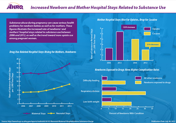 (Picture of AHRQ Logo)Title: Increased Newborn and Mother Hospital Stays Related to Substance Use(Graph:  Drug use-related hospital stays rising for mothers, newborns) •	Maternal stays rose from 13.4 per thousand total hospital stays to 17.9 per thousand total stays between 2006 and 2012 •	Neonatal stays rose from 5.1 per thousand total hospital stays to 8.7 per thousand total hospital stays between 2006 and 2012 (Bar graph: Mother hospital stays rise for opiates, drop for cocaine)•	135 percent increase in mother hospital stays for opiates between 2006 and 2012•	51 percent decrease in mother hospitals stays for cocaine between 2006 and 2012(Bar graph: Newborns exposed to drugs have higher complication rates)•	Difficulty feeding: 16.2 percent of newborns exposed to drugs, 3.8 percent of all other newborns•	Respiratory distress:  30.1 percent of newborns exposed to drugs, 10 percent of all other newborns•	Low birth weight: 20.3 percent of newborns exposed to drugs, 6.7 percent of all other newbornsSource:  http://www.hcup-us.ahrq.gov/reports/statbriefs/sb193-Neonatal-Maternal-Hospitalizations-Substance-Use.jsp