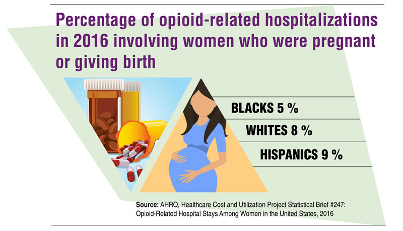 Percentages of Opioid-related Hospitalizations in 2016 Involving Women Who Were Pregnant or Giving Birth included blacks (5 percent), whites (8 percent) and Hispanics (9 percent). Source: AHRQ, Healthcare Cost and Utilization Project Statistical Brief #247: Opioid-Related Hospital Stays Among Women in the United States, 2016.