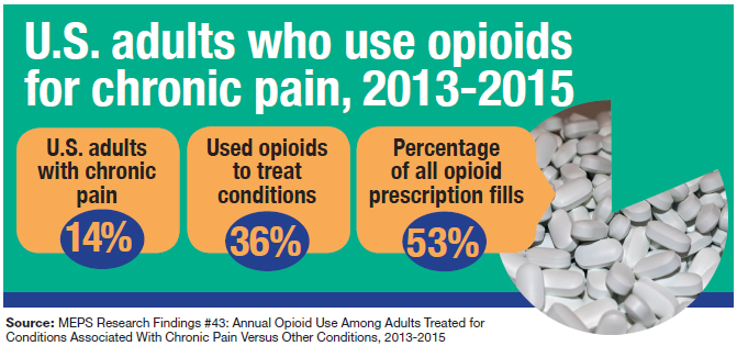 image of U.S. adults who use opioids for chronic pain, 2013-2015