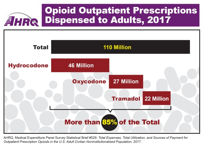 Opioid Outpatient Prescriptions Dispensed to Adults, 2017: Total, 110 Million; Hydrocodone, 46 Million; Oxycodone,  27 Million; Tramadol, 22 Million. Hydrocodone, oxycodone, and tramadol account for more than 85 percent of the total.