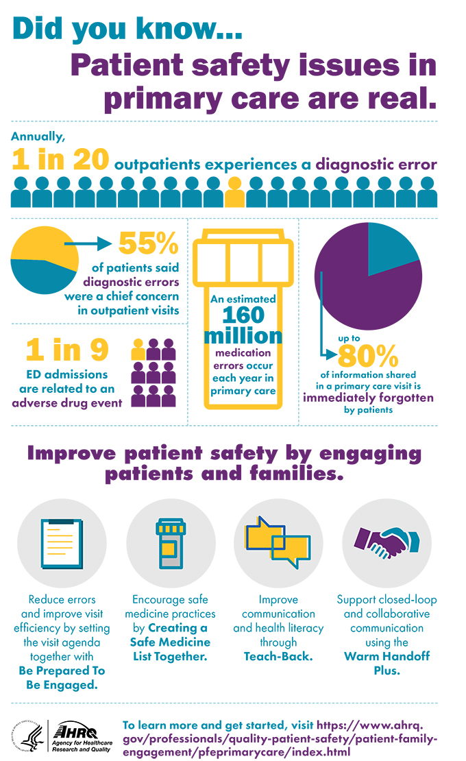 Did you know patient safety issues in primary care are real. 1 in 20 outpatients experiences a diagnostic error, with 55% of patients said diagnostic errors were a chief concern in outpatient visits. An estimated 160 million medication errors occur each year in primary care. 1 in 9 ED admissions are related to an adverse drug event. Up to 80% of information shared in a primary care visit is immediately forgotten by patients. Improve patient safety by engaging patients and families. Reduce errors and improved efficiency by setting the visit agenda together with Be Prepared to Be Engaged. Encourage safe medicine practices by Creating a Safe Medicine List together. Improve communication and health literacy through Teach-Back. Support closed-loop and collaborative communication using the Warm Handoff Plus