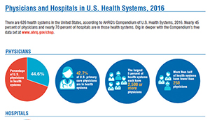 Physicians and Hospitals in U.S. Health Systems, 2016
