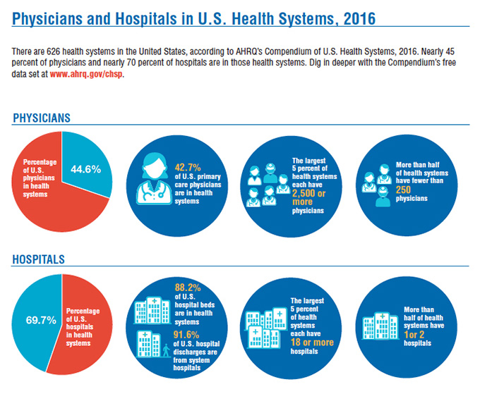There are 626 health systems in the United States, according to AHRQ's Compendium of U.S. Health Systems, 2016. Nearly 45 percent of physicians and nearly 70 percent of hospitals are in those health systems.