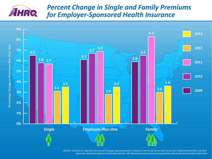 Percent Change in Single and Family Premiums for Employer-Sponsored Health Insurance. This infographic shows Percentage Change in Premiums Year Over Year for 2009-2013 for Single, Employee-Plus-One, and Family coverage.Average annual total premiums across all three coverage types were up in 2013 compared to 2012. Single premiums rose 3.5 percent, employee-plus-one premiums rose 3.5 percent, and family premiums rose 3.6 percent. Single coverage: 2009 – 6.5%, 2010 – 5.8%, 2011 – 5.7%, 2012 – 3.1%, 2013 – 3.5%.Employee-Plus-One coverage: 2009 – 6.1%, 2010 – 6.7%, 2011 – 6.9%, 2012 – 2.8%, 2013 – 3.5%.Family coverage: 2009 – 5.9%, 2010 – 6.5%, 2011 – 8.3%, 2012 – 3.0%, 2013 – 3.6%.