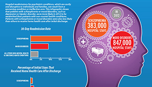Link to Infographic - Hospital Readmissions for Psychiatric Conditions
