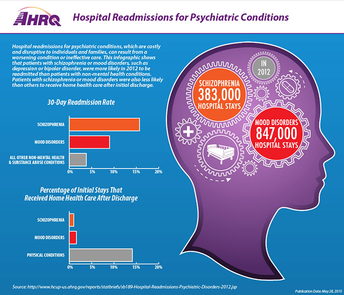 Hospital Readmissions for Psychiatric Conditions. Hospital readmissions for psychiatric conditions, which are costly and disruptive to individuals and families, can result from a worsening condition or ineffective care. This infographic shows that patients with schizophrenia or mood disorders, such as depression or bipolar disorder, were more likely in 2012 to be readmitted than patients with non-mental health conditions. Patients with schizophrenia or mood disorders were also less likely than others to receive home health care after initial discharge. Schizophrenia resulted in 383,000 hospital stays, Mood disorders resulted in 847,000 hospital stays. A bar graph shows the 30-day readmission rate for: Schizophrenia (15%), Mood disorders (9%), and all other non-mental health and substance abuse conditions (4%). A second bar graph shows the percentage of initial stays that received home health care after discharge: Schizophrenia (1%), Mood disorders (2%), and all other non-mental health and substance abuse conditions (14%). Publication Date: May 28, 2015