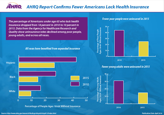 AHRQ Report Confirms Fewer Americans Lack Health Insurance.  The percentage of Americans under age 65 who lack health insurance dropped from 18 percent in 2010 to 10 percent in 2015. Data from the Agency for Healthcare Research and Quality show uninsurance rates declined among poor people, young adults, and across all races. Three graphs show the following data: (Graph 1) Fewer poor people were uninsured in 2015; Percentage of poor people ages 18-64 without insurance. 2010, 44%; 2015, 25%.  (Graph 2) Fewer young adults were uninsured in 2015; Percentage of young adults ages 18-29 without insurance. 2010, 31%; 2015, 15%. (Graph 3) All races have benefitted from expanded insurance; Percentage of people ages 18-64 without insurance. Hispanic, 2010, 42%. Hispanic, 2015, 26%. Black, 2010, 28%. Black, 2015, 14%. White, 2010, 16%. White, 2015, 9%.  Publication Date: April 2016. Source: http://www.ahrq.gov/research/findings/nhqrdr/nhqdr15/index.html