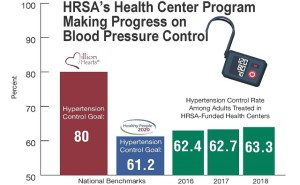 Link to infographic: HRSA's Health Center Program Making Progress on Blood Pressure Control