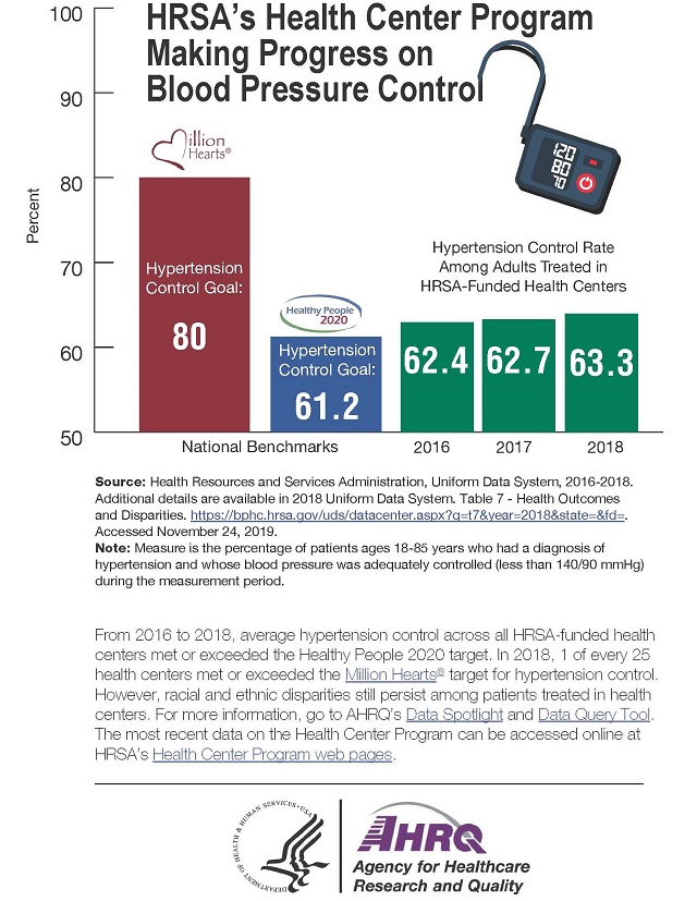 HRSA's Health Center Program Making Progress on Blood Pressure Control Bar graph showing percentage of patients with blood pressure control: Million Hearts goal: 80%; Healthy People 2020 goal: 61.2%; Hypertension Control Rate Among Adults Treated in HRSA-Funded Health Centers: 2016, 62.4%; 2017, 62.7%; 2018, 63.3%. Source: Health Resources and Services Administration, Uniform Data System, 2016-2018. Additional details are available in 2018 Uniform Data System. Table 7 - Health Outcomes and Disparities. https://bphc.hrsa.gov/uds/datacenter.aspx?q=t7&year=2018&state=&fd=. Accessed November 24, 2019.Note: Measure is the percentage of patients ages 18-85 years who had a diagnosis of hypertension and whose blood pressure was adequately controlled (less than 140/90 mmHg) during the measurement period.From 2016 to 2018, average hypertension control across all HRSA-funded health centers met or exceeded the Healthy People 2020 target. In 2018, 1 of every 25 health centers met or exceeded the Million Hearts® target for hypertension control. However, racial and ethnic disparities still persist among patients treated in health centers. For more information, go to AHRQ's Data Spotlight and Data Query Tool. The most recent data on the Health Center Program can be accessed online at HRSA's Health Center Program web pages.