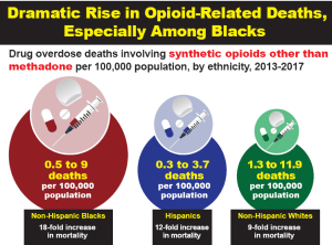 Link to Dramatic Rise in Opioid-Related Deaths, Especially Among Blacks