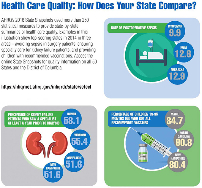 Health Care Quality: How Does Your State Compare? See more at www.nhqrnet.ahrq.gov/inhqrdr/state/select