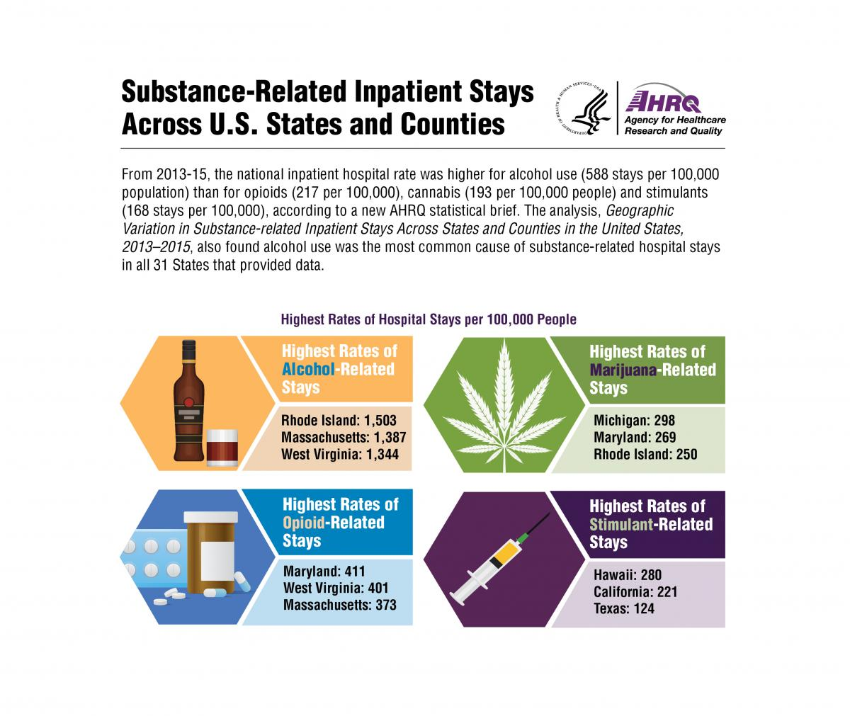 Images representing various substances of abuse that can lead to hospital stays. 2013-2015, highest rates of alcohol-related stays were Rhode Island (1,503), Massachusetts (1,387), West Virginia (1,344); highest rates of opioid-related stays were Maryland (411), West Virginia (401), Massachusetts (373); highest rates of marijuana-related stays were Michigan (298), Maryland (269), Rhode Island (250); highest rates of stimulant-related stays were Hawaii (280), California (221), Texas (124).