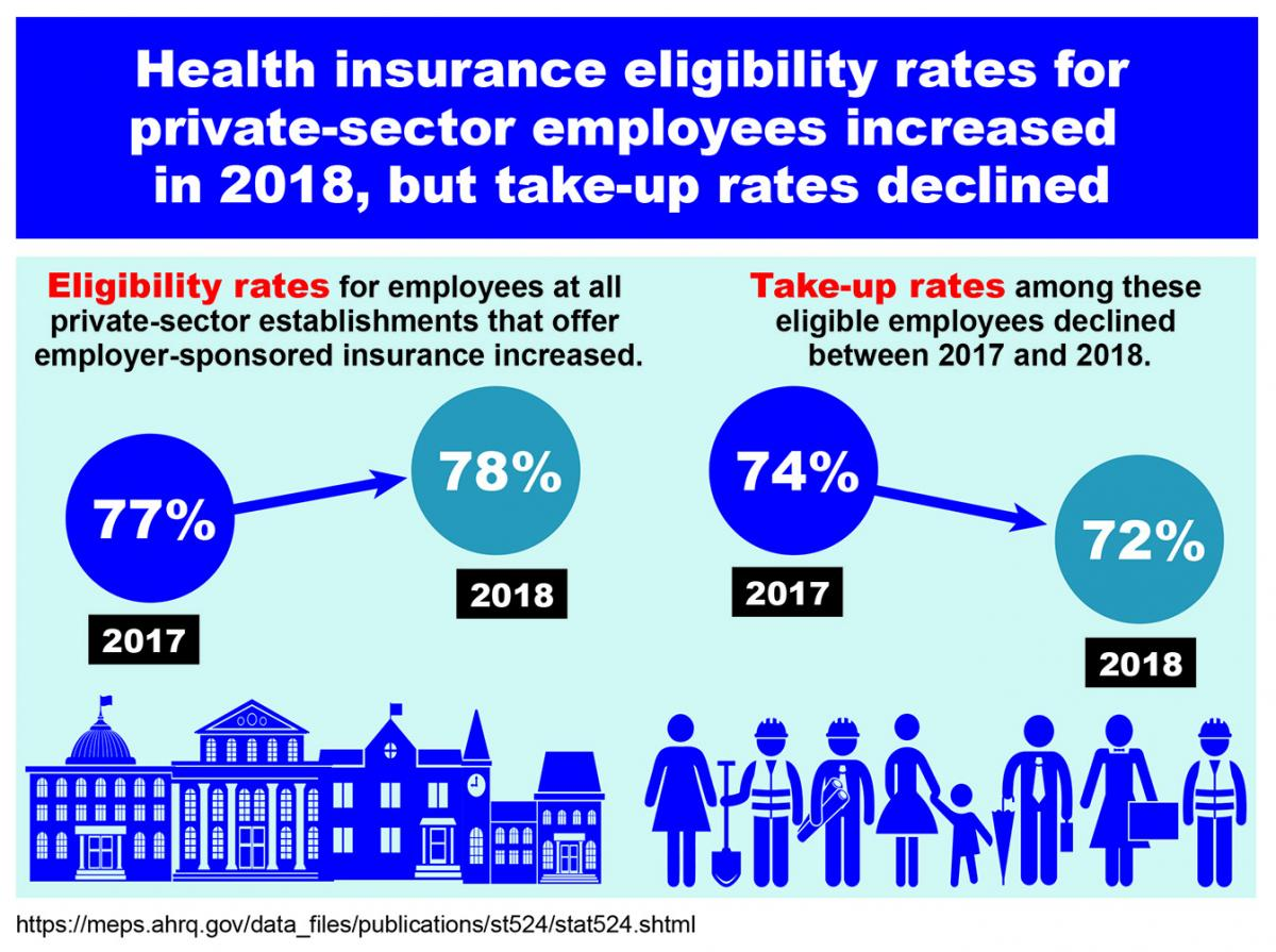 Health insurance eligibility rates for private-sector employees increased in 2018, but take-up rates declined