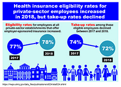 Link to infographic: Health insurance eligibility rates for private-sector employees increased in 2018, but take-up rates declined