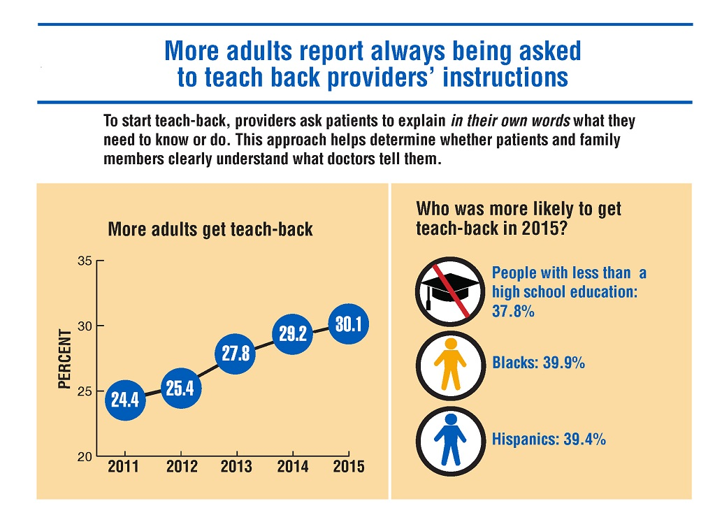 Chart showing increase in percentage of patients getting teach-back from 24.4% in 2011 to 30.1% in 2015; people with less than a high school education, Blacks, and Hispanics were more likely to get teach-back.
