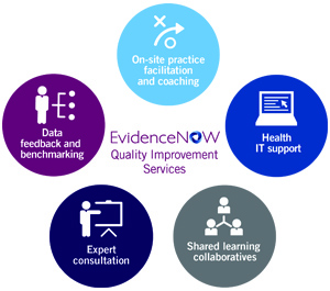 EvidenceNOW has quality improvement services with on-site facilitation and coaching, health IT support, shared learning collaboratives, expert consultation, and data feedback and benchmarking.