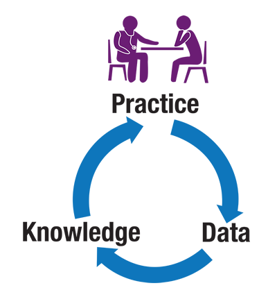 Learning Health Systems: Practice, Data, Knowledge