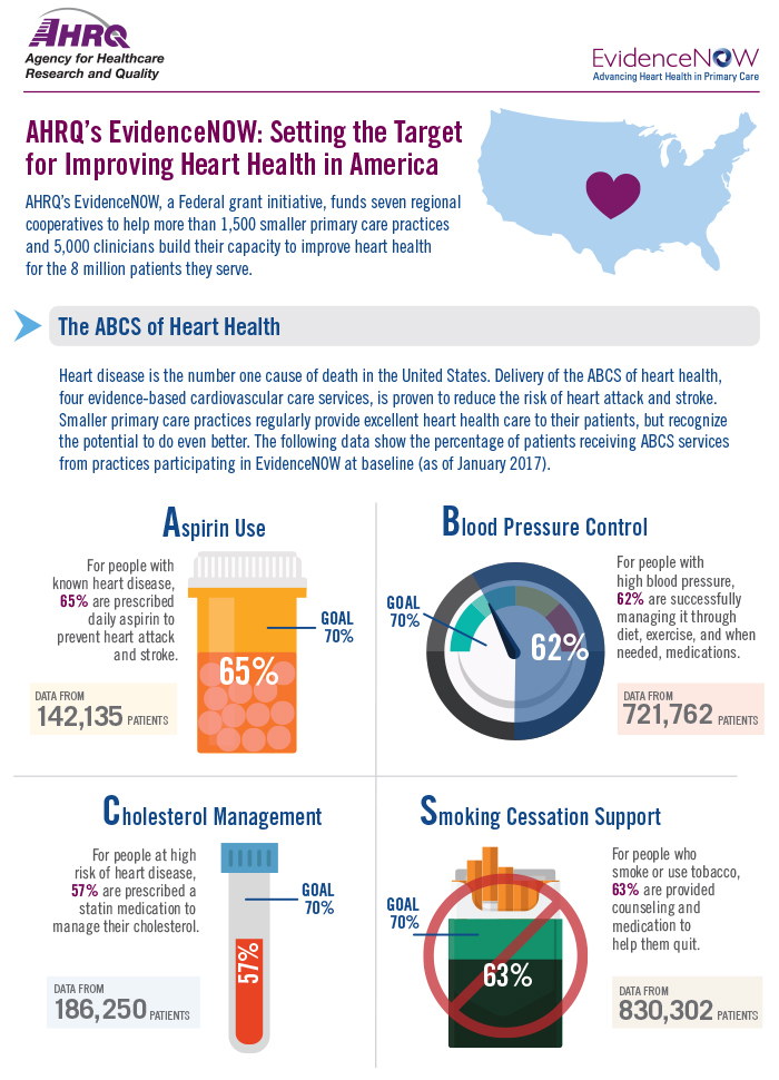 AHRQ's EvidenceNOW: Setting the Target for Improving Heart Health in America. AHRQ's EvidenceNOW, a Federal grant initiative, funds seven regional cooperatives to help more than 1,500 smaller primary care practices and 5,000 clinicians build their capacity to improve heart health for the 8 million patients they serve. Heart disease is the number one cause of death in the United States. Delivery of the ABCS of heart health, four evidence-based cardiovascular care services, is proven to reduce the risk of heart attack and stroke. Smaller primary care practices regularly provide excellent health care to their patients, but recognize the potential to do even better. The following data show the percentage of patients receiving ABCS services from practices participating in EvidenceNOW at baseline, as of January 2017. For people with known heart disease, 65 percent are prescribed daily aspirin to prevent heart attack and stroke; this data comes from 142,135 patients. For people with high blood pressure, 62 percent are successfully managing it through diet, exercise, and when needed, medications; this data comes from 721,762 patients. For people at high risk of heart disease, 57 percent are prescribed a statin medication to manage their cholesterol; this data comes from 186,250 patients. For people who smoke or use tobacco, 63 percent are provided counseling and medication to help them quit; this data comes from 830,302 patients.