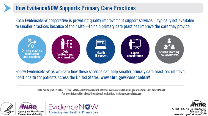 Each EvidenceNOW cooperative is providing quality improvement support services, typically not available to smaller practices because of their size, to help primary care practices improve the care they provide. These services include onsite practice facilitation and coaching, data feedback and benchmarking, health IT support, expert consultation, and shared learning collaboratives. Follow EvidenceNOW as we learn how these services can help smaller primary care practices improve heart health for patients across the United States. Visit: www.ahrq.gov/EvidenceNOW. Data courtesy of ESCALATES, the EvidenceNOW independent national evaluator under AHRQ grant number R01HS023940-01. For more information about the national evaluation, visit: www.escalates.org.