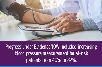 Progress under EvidenceNOW included increasing blood pressure measurement for at-risk patients from 49% to 82%.