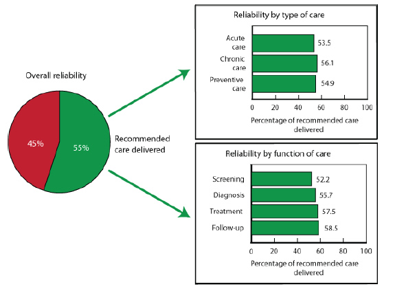 A pie chart captioned 'Overall reliability' is divided into a red section (45%) and a green section (55%). Two arrows point from the green section to two bar graphs. The first bar graph is captioned 'Reliability by type of care' and shows the percentage of recommended care delivered for acute care (53.5%), chronic care (56.1%), and preventive care (54.9%). The second bar graph is captioned 'Reliability by function of care' and shows the percentage of recommended care delivered for screening (52.2%), diagnosis (55.7%), treatment (57.5%), and follow-up (58.5%).